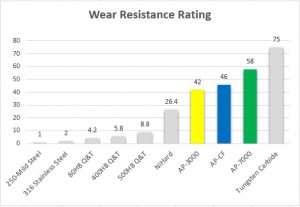 wear resistance rating