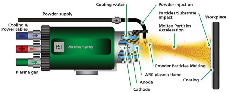 plasma spraying