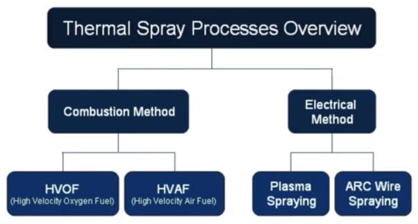 Thermal spray map 1