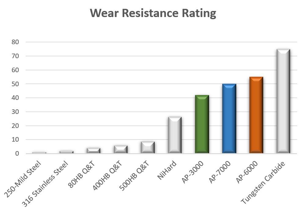 Wear Resistance chart