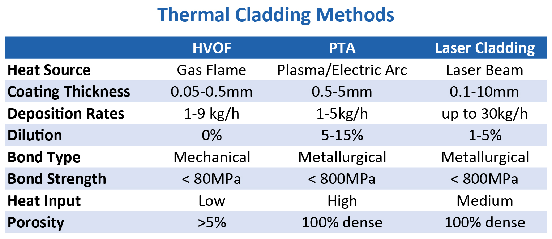 Thermal Cladding Methods