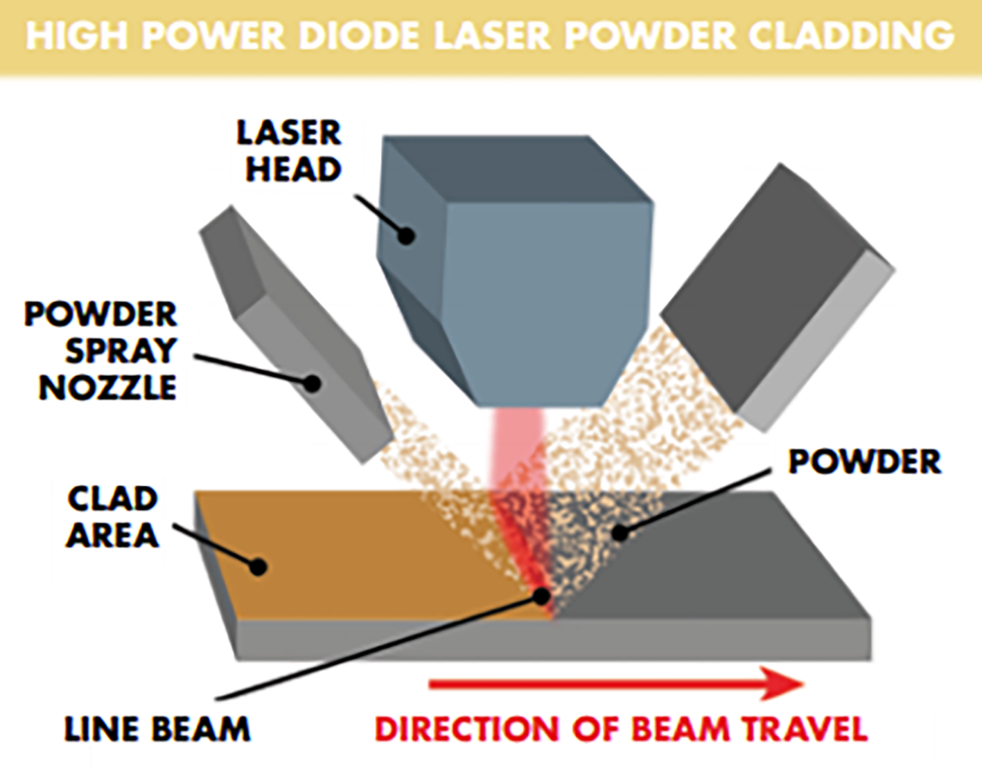 High Power Diode Laser Powder Cladding
