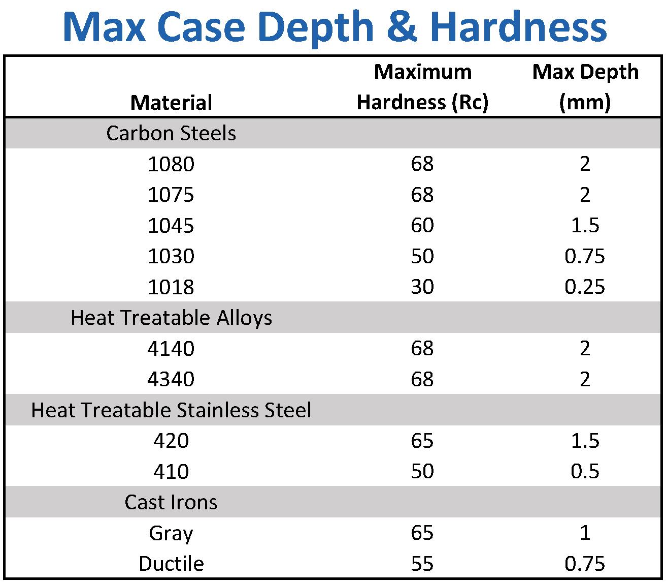 Max Case Depth & Hardness